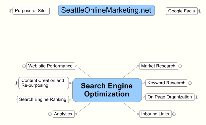 A Mind Map of Activites that make up Search Engine Optimization.